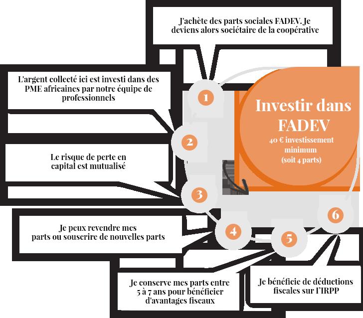 Infographie-fadev-step1